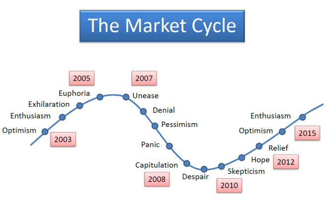 12cycle_of_market_emotions