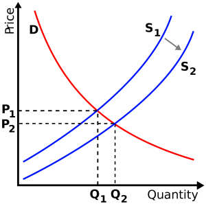 supply and demand and luxury goods An explanation of factors affecting demand - including movement along and shift in demand curve factors include: price, income, substitutes, quality, season, advertising.