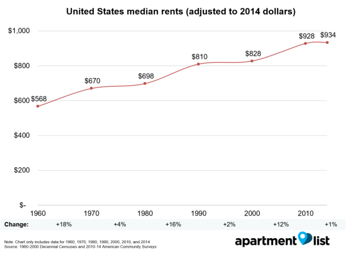 160424_Renter_Census_Data_Simple_Table_v3_US_median_rent_1960-2014_oukpeq